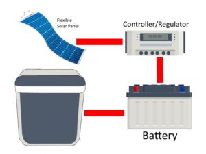 Portable Solar Panel Systems - Camper